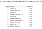 OPPO market share china