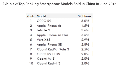 OPPO market share china
