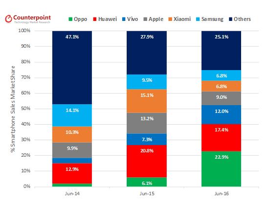 Oppo Chinese market ranking